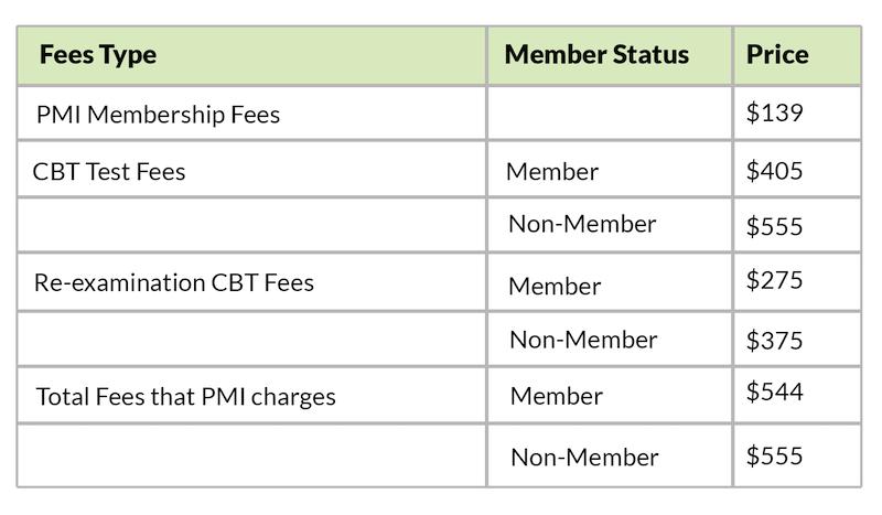 Chứng chỉ PMP là gì - Chi phí exam