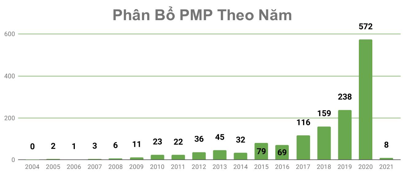 Chứng chỉ PMP phân bổ theo năm