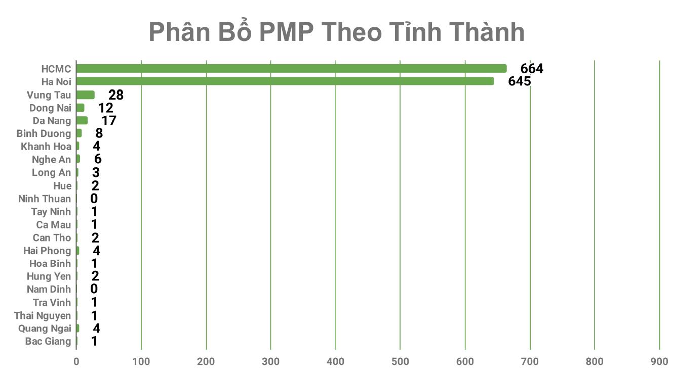 Chứng chỉ PMP phân bổ theo tỉnh thành