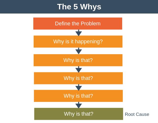 Cách thực hiện phân tích 5 why