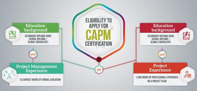 Điều kiện thi chứng chỉ CAPM