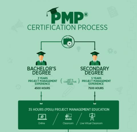 Điều kiện thi PMP